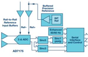实例分析一款精□密Σ-Δ型ADC