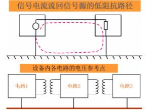 如何从PCB的接地开始控制EMC问题