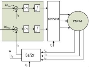 利用动态速度观测器实现PMSM磁场定向控制