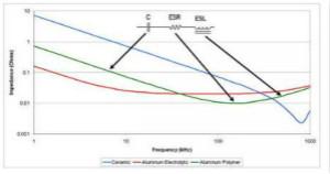 提高纹波和瞬�态性能,输出电容↓究竟应该怎么选?