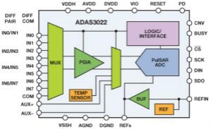 簡化工業數據采集系統設計的完整傳感器數據采集解決方案