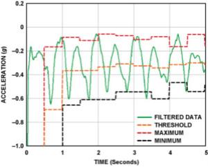 利用3軸數字加速度計 實現功能全面的計步器設計