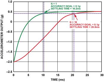 如何降低高級傳感器產品的功耗?