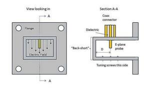 射频连接器的高功率射频和微波被动考虑因素和约束