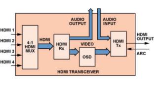 HDMI收发器简化家庭影院系统设计