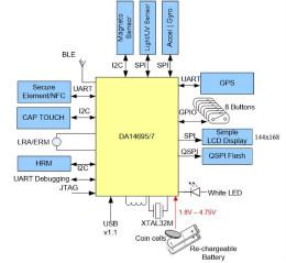 可穿戴設備電源管理設計:3個典型案例和6個關鍵考量