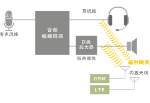 音頻線路噪音濾波器的各類解決方案指南