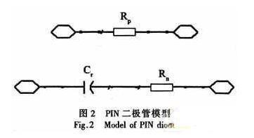 基于GaAs PIN研制宽带大功率单片单刀双掷开关