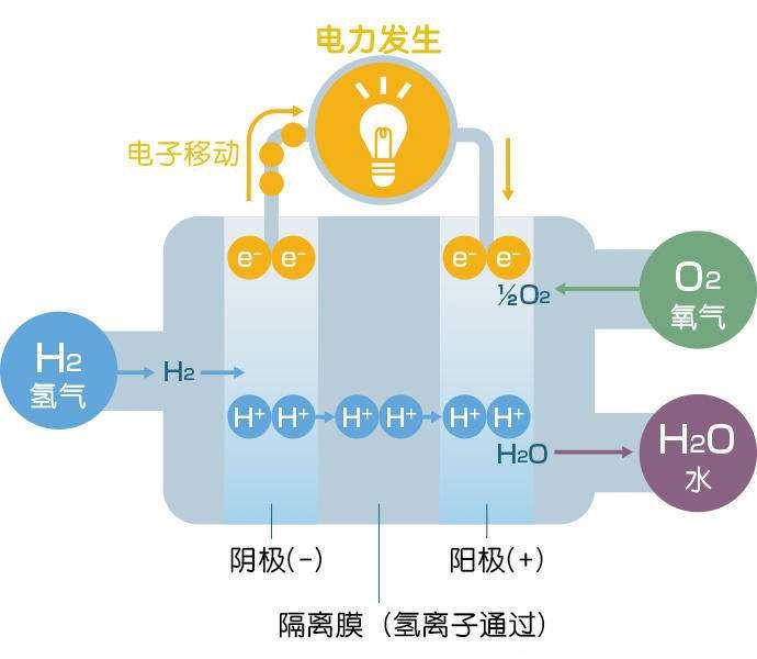 可燃气体传感器模块对机房蓄电池产生氢气的检测
