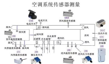 空调送风系统传感器应用原理图例和热交换系统传感测量原理图