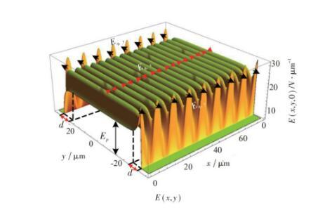 谈谈超结功率半导体器件