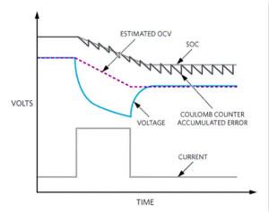 如何精確預測電池電量?看完這篇你就懂了!
