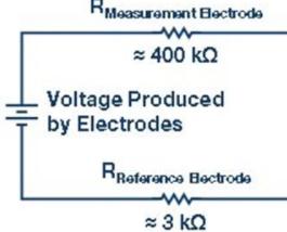 支持RF无线传输的pH传感器参考设计