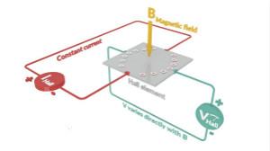 霍爾效應的傳感應用——電流檢測和位置檢測區別指南