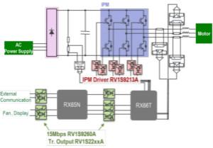 實現工業自動化和太陽能逆變器小型化的隔離器件解決方案