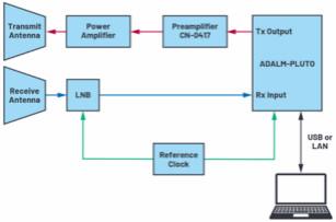 ADI SDR收发器助业余无线电爱好者实现空间通信