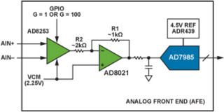 过采样ADC与PGA结合,提供127dB动态范围