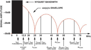 DDS器件產生高質量波形:簡單、高效而靈活