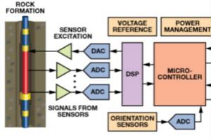 高温电子设备对设计和可靠性带来挑战