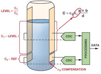 医疗保健应用中的ADI电容数字转换器技术