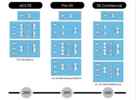 Qorvo凭借RF FUSION 5G芯片组解决方案赢得久负盛名的GTI大奖