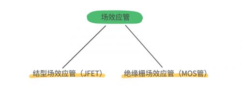 MOS管和IGBT管到底區別在哪?該如何選擇?