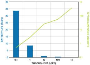 利用快速、高精度SAR型模数转换器延长电池寿命
