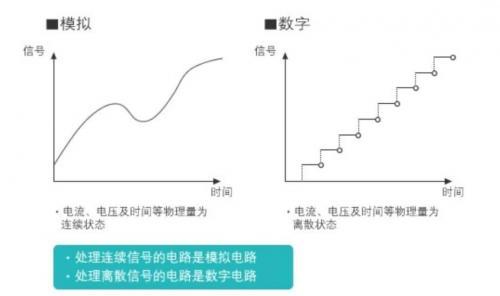 将模拟电路数字化:逻辑电路篇