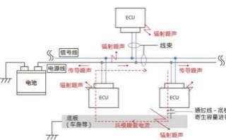 使用3端子貫通濾波器的電源線輻射噪音對策