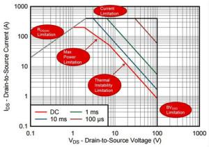 看懂MOSFET數據表,第2部分—安全工作區 (SOA) 圖