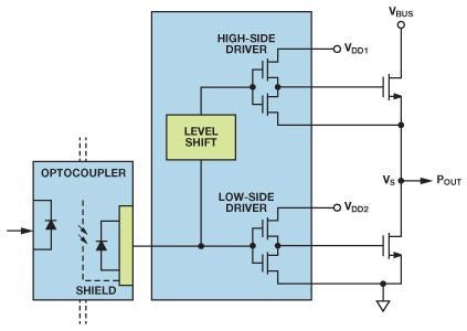 如何實現IGBT/MOSFET隔離柵極驅動電路?