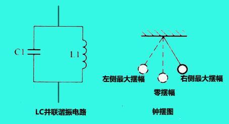 LC諧振電路你知道多少?