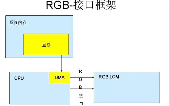 漲知識啦!RGB接口和MCU接口有什么不同?