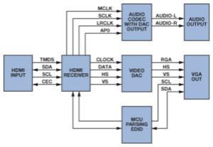 輕松使用HDMI:HDMI-VGA和VGA-HDMI轉換器