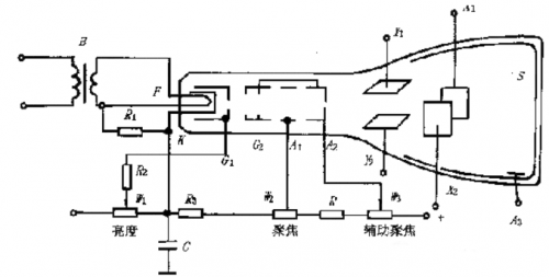 深度分析示波器內部原理和結構