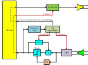 PCIe Gen3/Gen4接收端鏈路均衡測試(上篇:理論篇)
