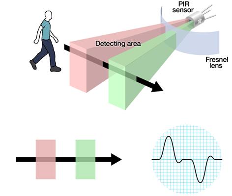 紅外ToF技術對接近感應傳感器的性能及可靠性有大幅提升作用