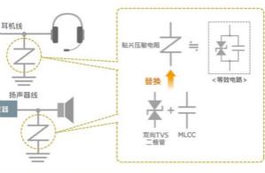使用貼片壓敏電阻的智能手機音頻線路解決方案指南