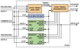 基於FPGA的系ω�y通�^合成��l��l流�硖峁�3D��l