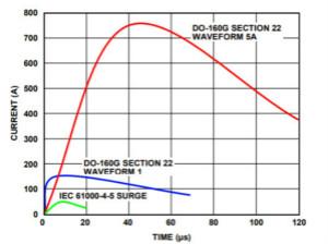 航空電子應用中通信接口的防雷保護