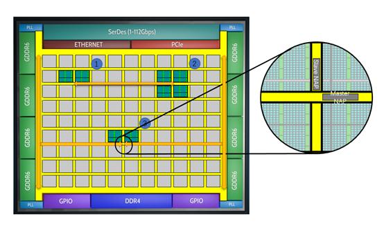 片上�W�j(NoC)技�g的�l展及其�o高端FPGA��淼摹�����
