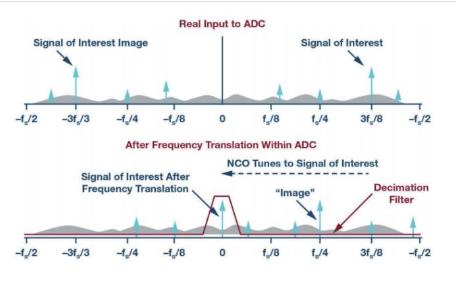 模�M提示―― ADC 的抽取