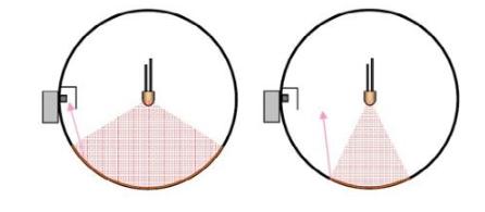 如何提『高�e分球中的LED光通量�y��蚀_√性