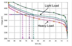 智能家居中電池特性分析及設計方案