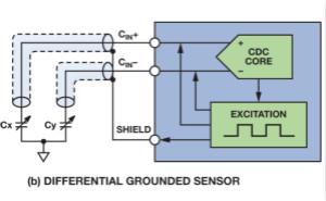 利用電容-數字轉換器檢測液位