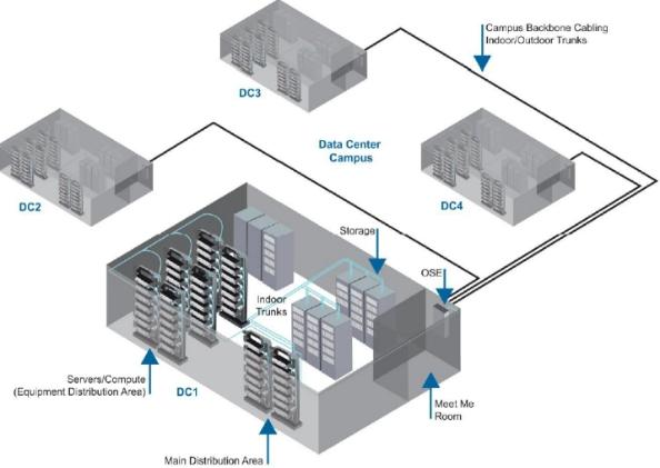 数据中心互连布线的发展与前沿趋势