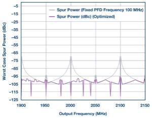 分析、優化和消除帶VCO的鎖相環在高達13.6 GHz處的整數邊界雜散