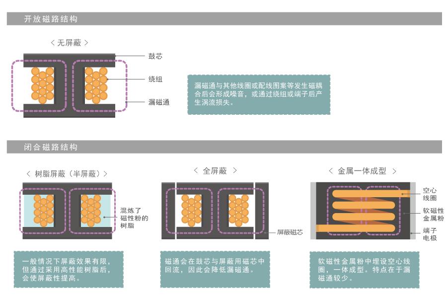 漏磁通的功率电感器选型指南