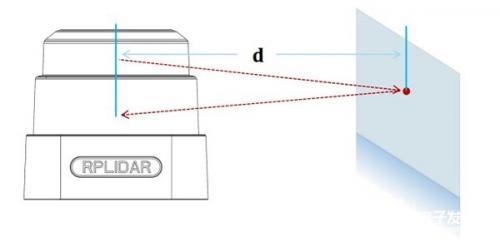 解析機器人激光雷達的兩大類型