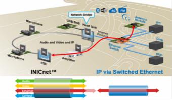 INICnet技術簡化車載音頻和聲學功能的實現